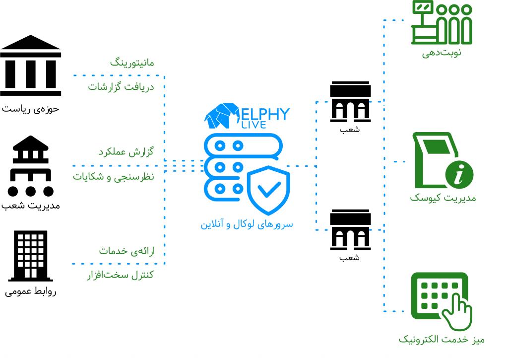 مدیریت محتوای کیوسک لمسی توسط ساینیج دیجیتال