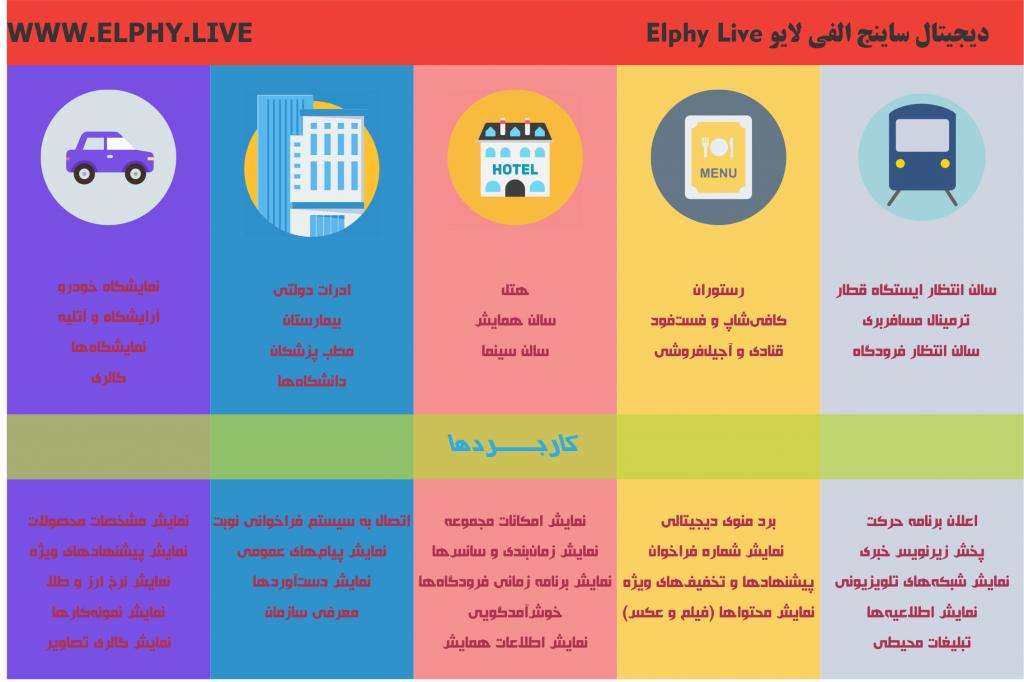 کاربردهای دیجیتال ساینیج الفی لایو Elphy Live